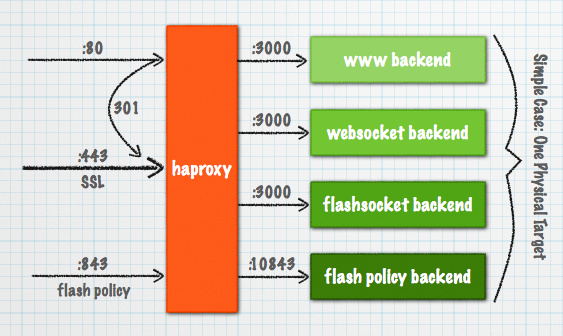 haproxy overview