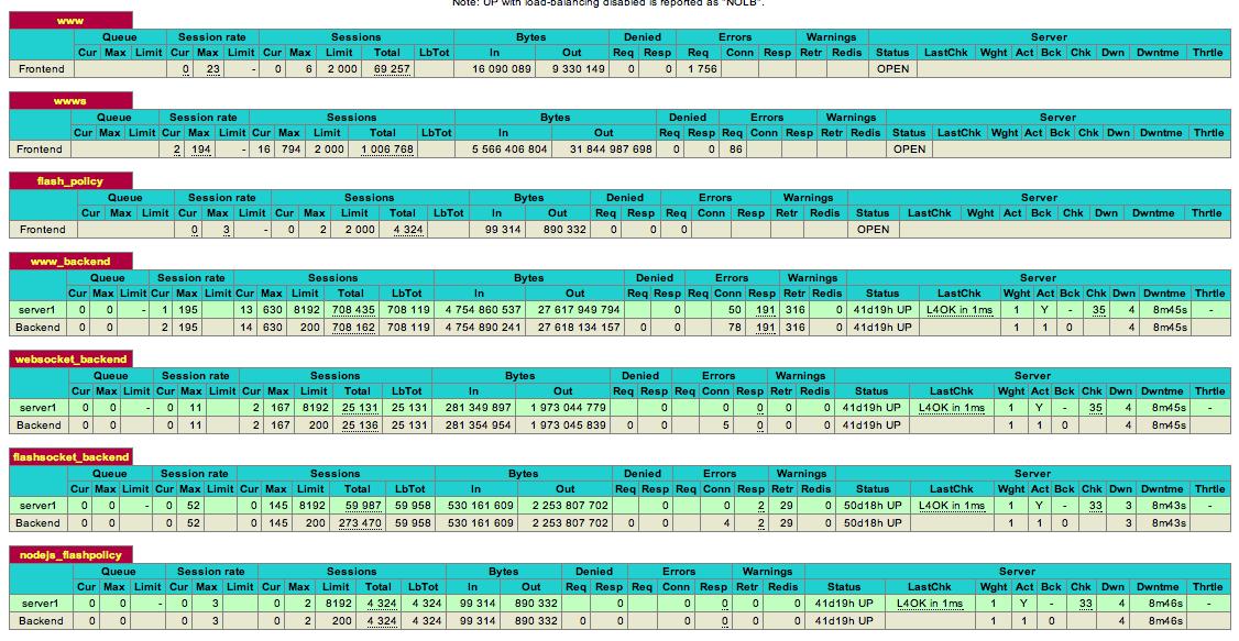 haproxy stats