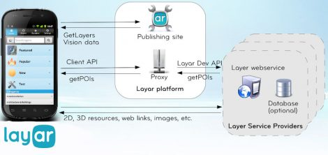 Layar_Architecture