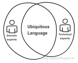 UbiquitousLanguage - Domain + Technical