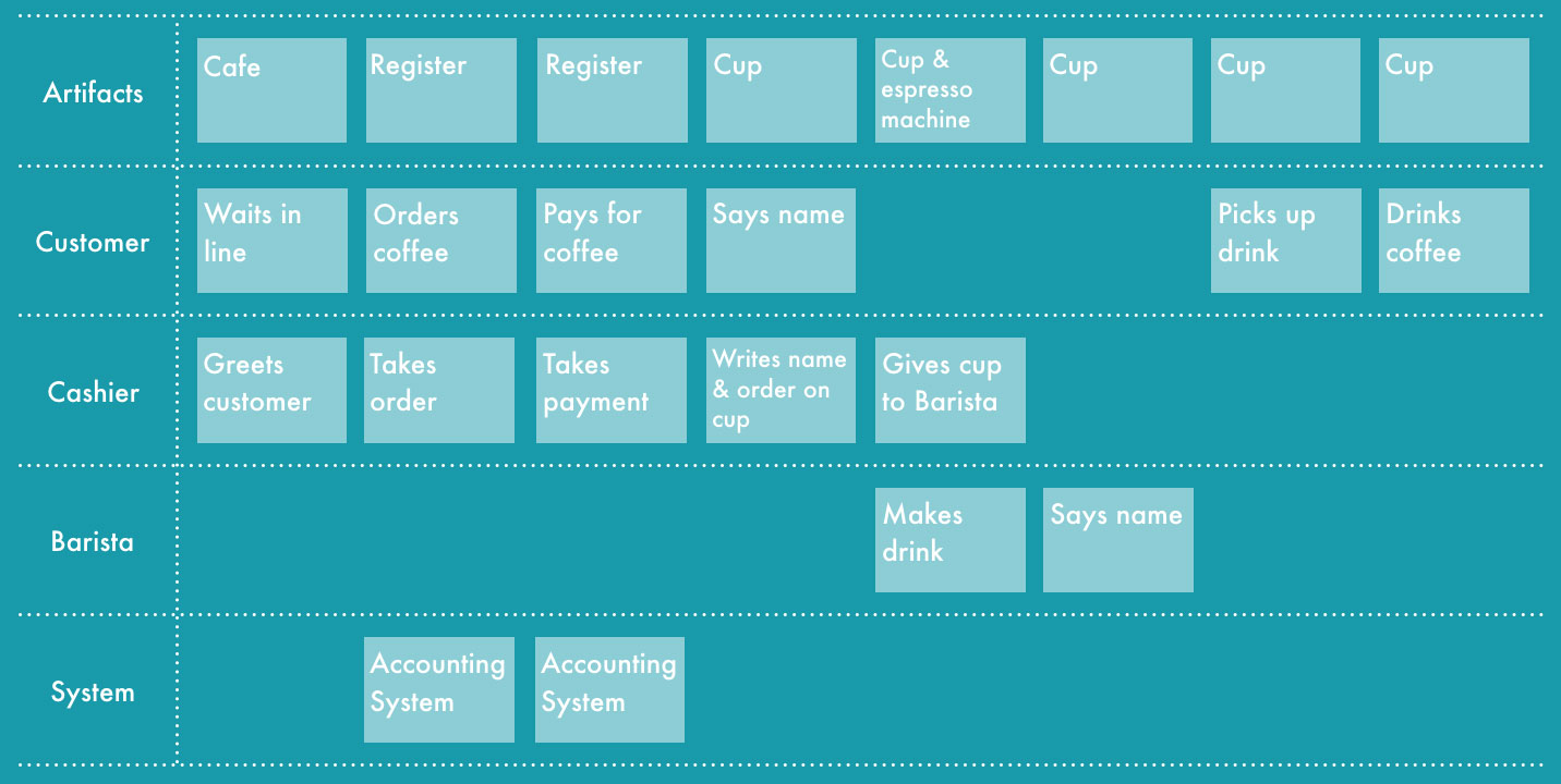 How to make an experience map a service blueprint and is traditionally associated with service design we were first introduced to this style of map by a client the amazing tamara malvernweather Gallery