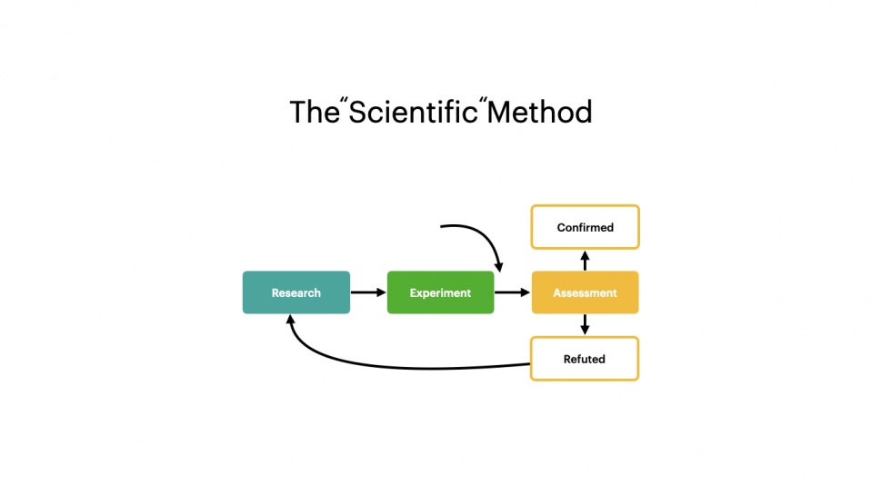 "The ""Scientific"" Method"