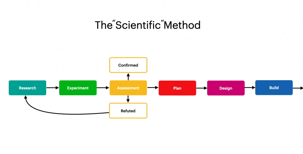 "The ""Scientific"" Method and Agile Development"